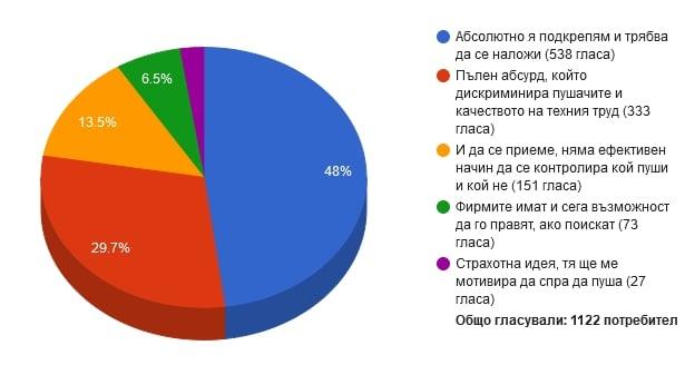 Два дни отпуск - бонус за непушачите. Подкрепяте ли тази идея на ВМРО?