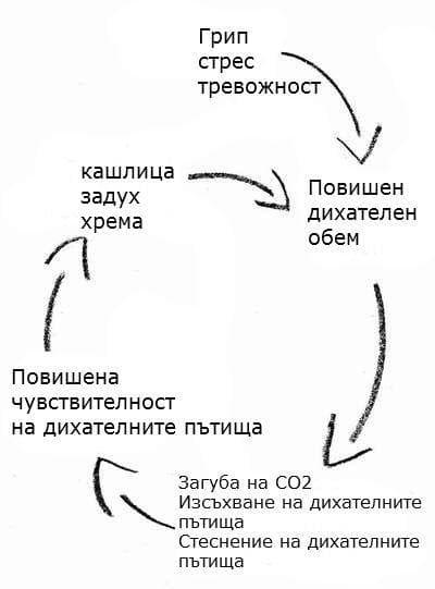 Порочен кръг при усилено дишане
