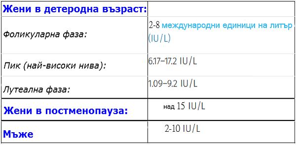 ФСХ - нормални стойности