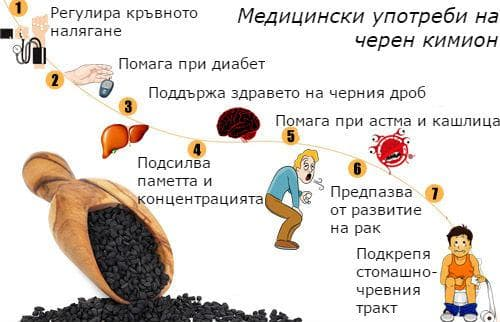Медицински употреби на черен кимион