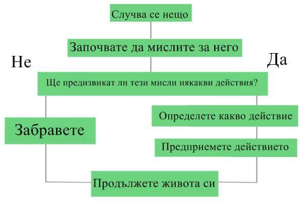 Схема, описваща концепцията