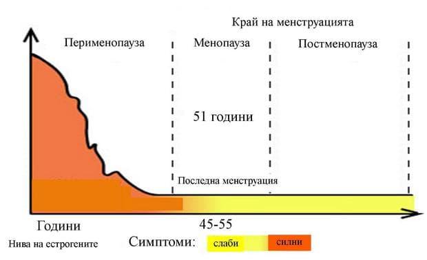 нива на естрогените по време на перименоуза, менопауза и постменопауза