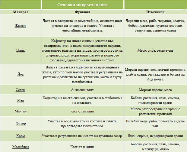 таблица микроелементи