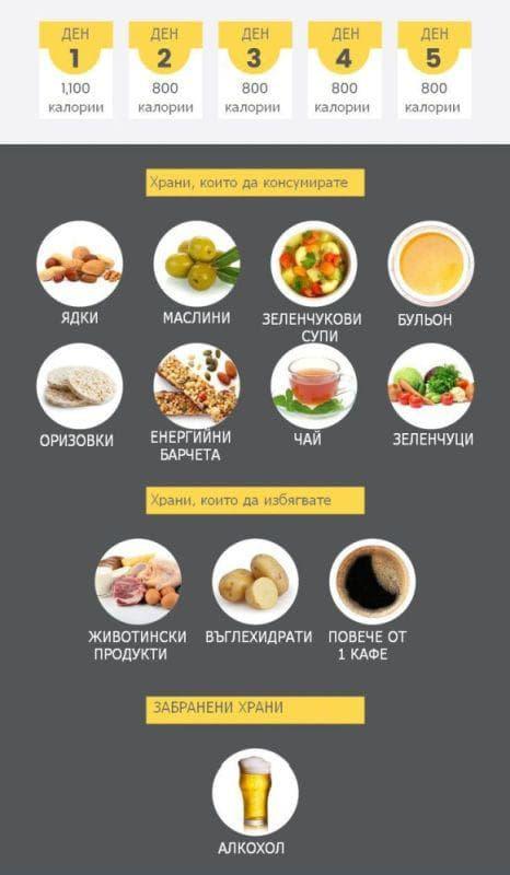 диета имитираща гладуване