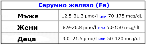 Серумно желязо (Fe)