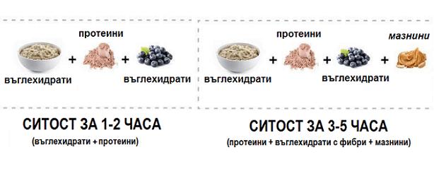 Хранителни групи