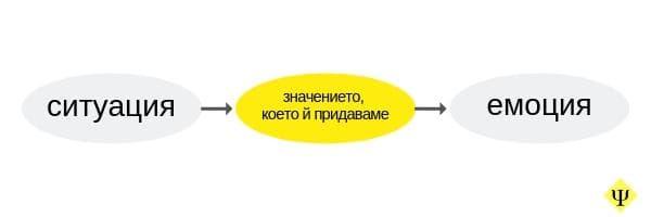 ситуация-значение-емоции