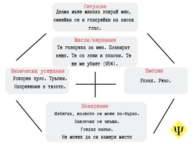 5-аспектна формулировка