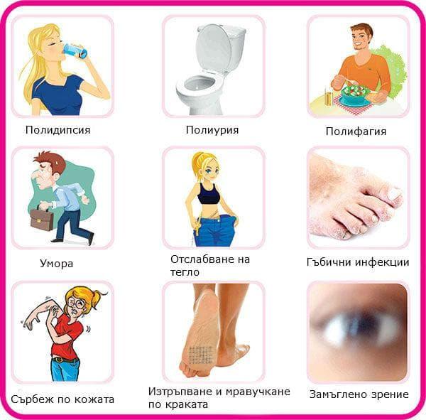 Симптоми