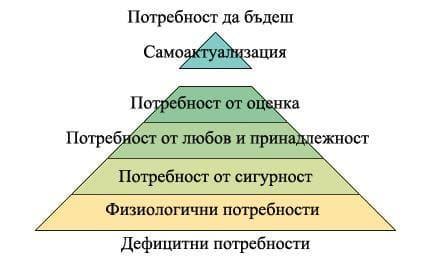 Йерархията на потребностите