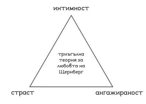 triagalnik-na-lubovta-Sternberg
