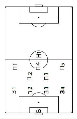 pozicionirane-na-igrachite-pri-4-2-3-1