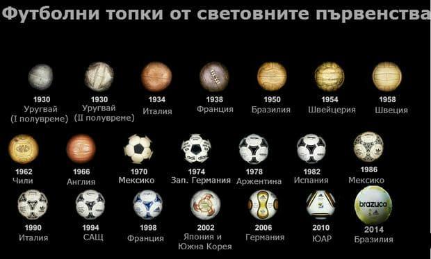 futbolni-topki-ot-svetovnite-parvenstva