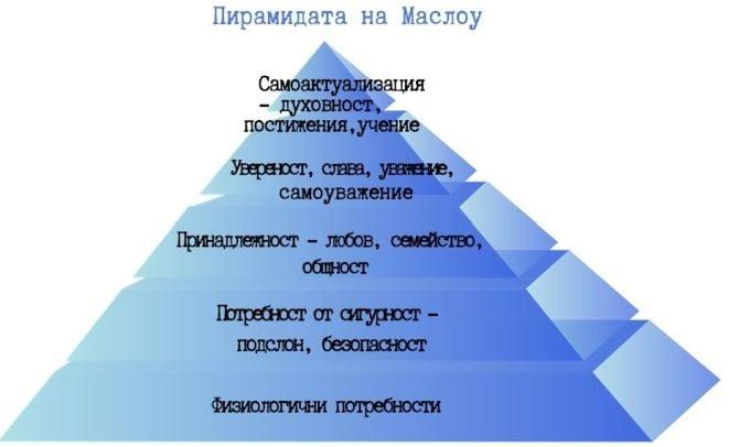 пирамида, пирамида на потребностите, Маслоу