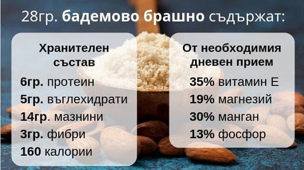Съдържание на бадемовото масло