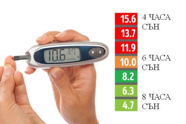 Предотвратяване на диабет