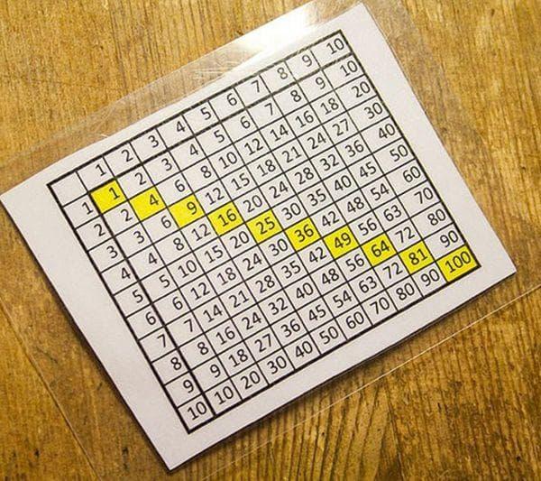 Питагорова таблица за умножение