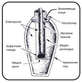 Схема на устройството