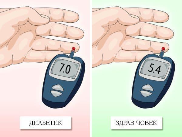 Контролиране на кръвната захар