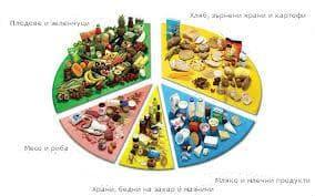 Правилно хранене вместо лекарства при високо кръвно налягане.