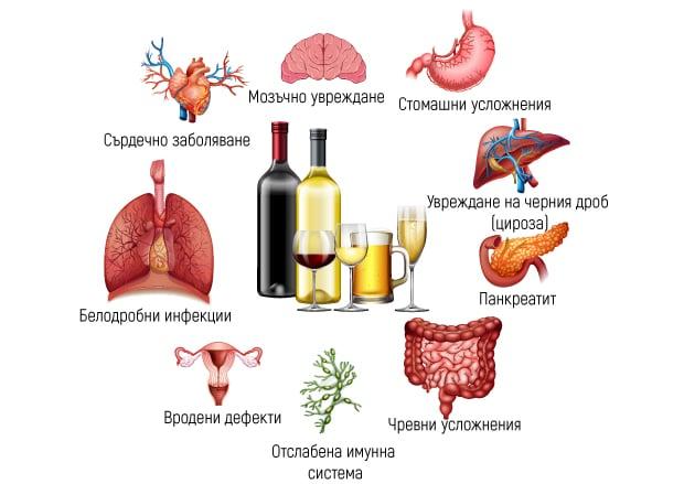 Вредни ефекти на алкохола