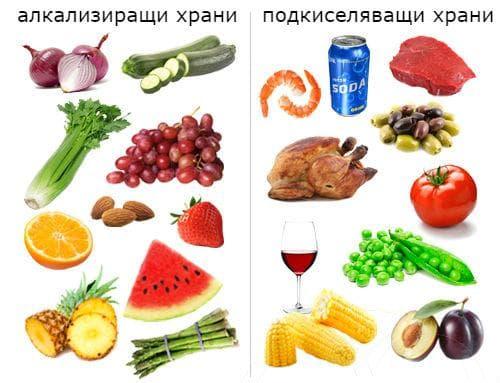 Алкализиращи и подкиселяващи храни