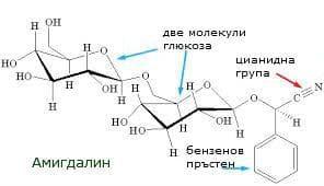 Структурна формула на амигдалин