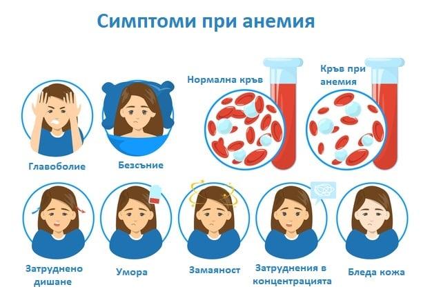 Симптоми при анемия