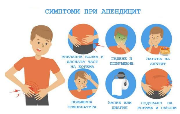 Симптоми при апендицит
