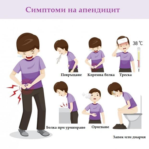 Симптоми на апендицит