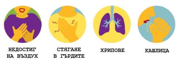 Симптоми при астма