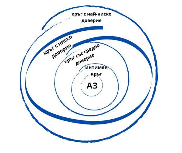 кръгове на доверие
