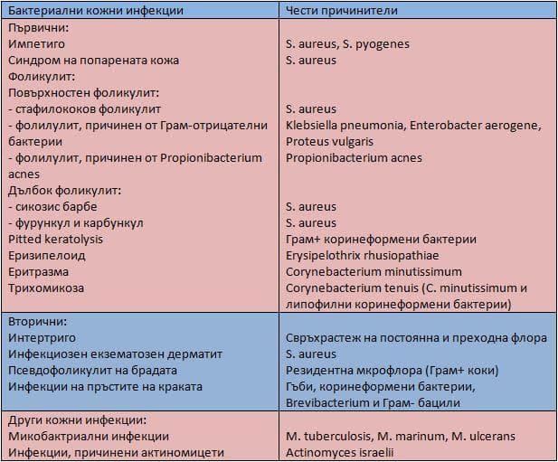 Бактериални кожни инфекции
