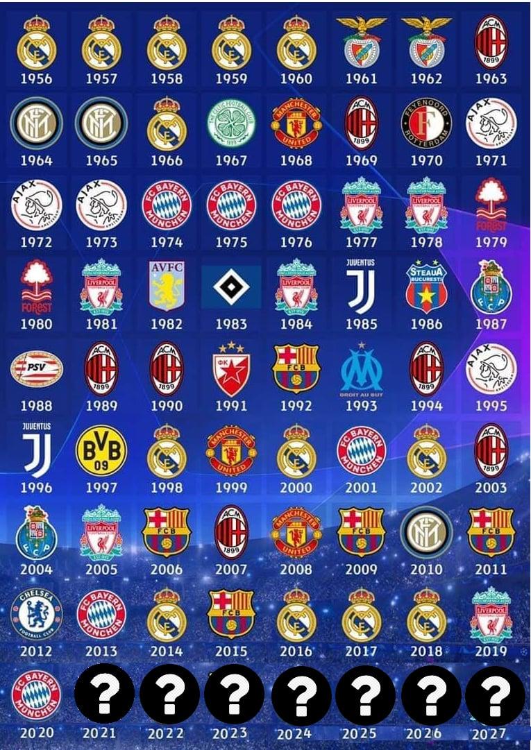 Шампионите на Шампионска лига през годините