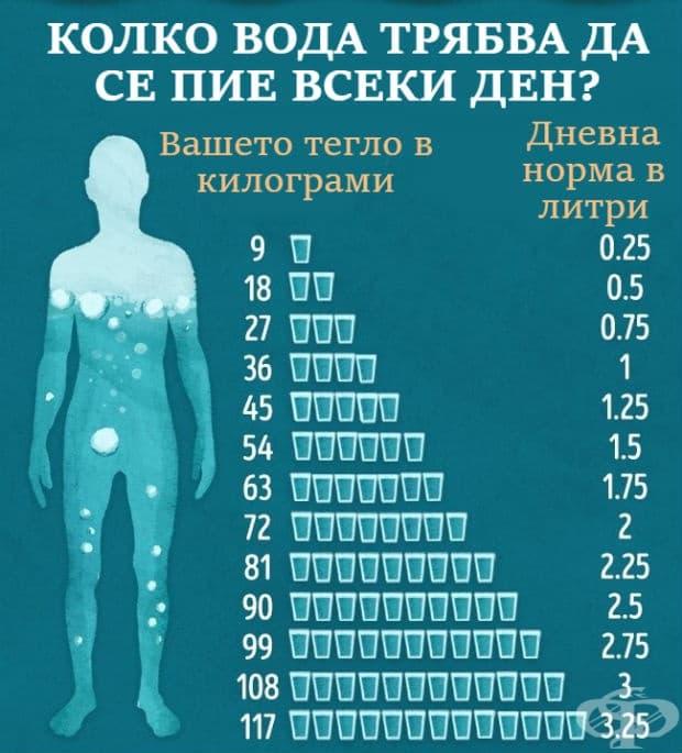 Таблица за прием на вода