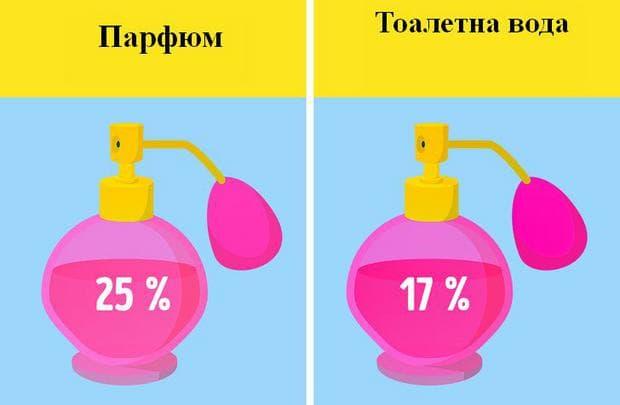 парфюм/ тоалетна вода