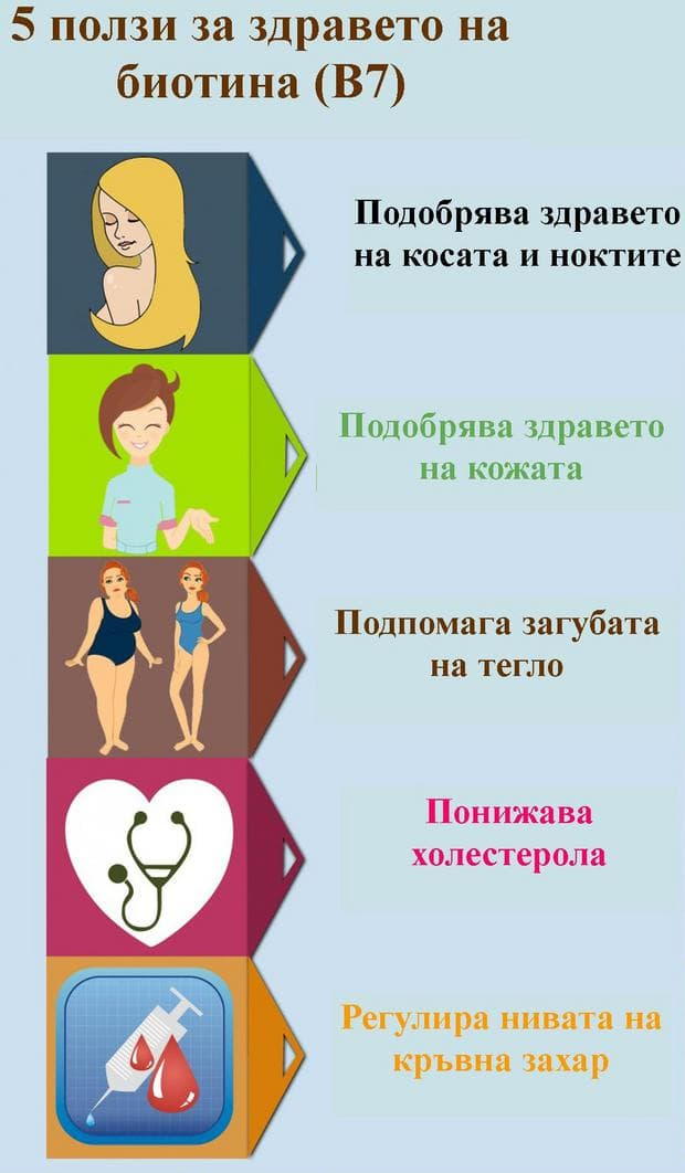 физиологични свойства на биотин