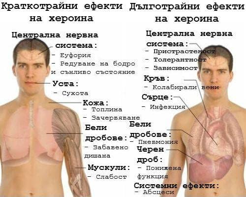 Ефекти на хероина