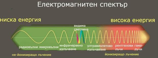 Електромагнитен спектър