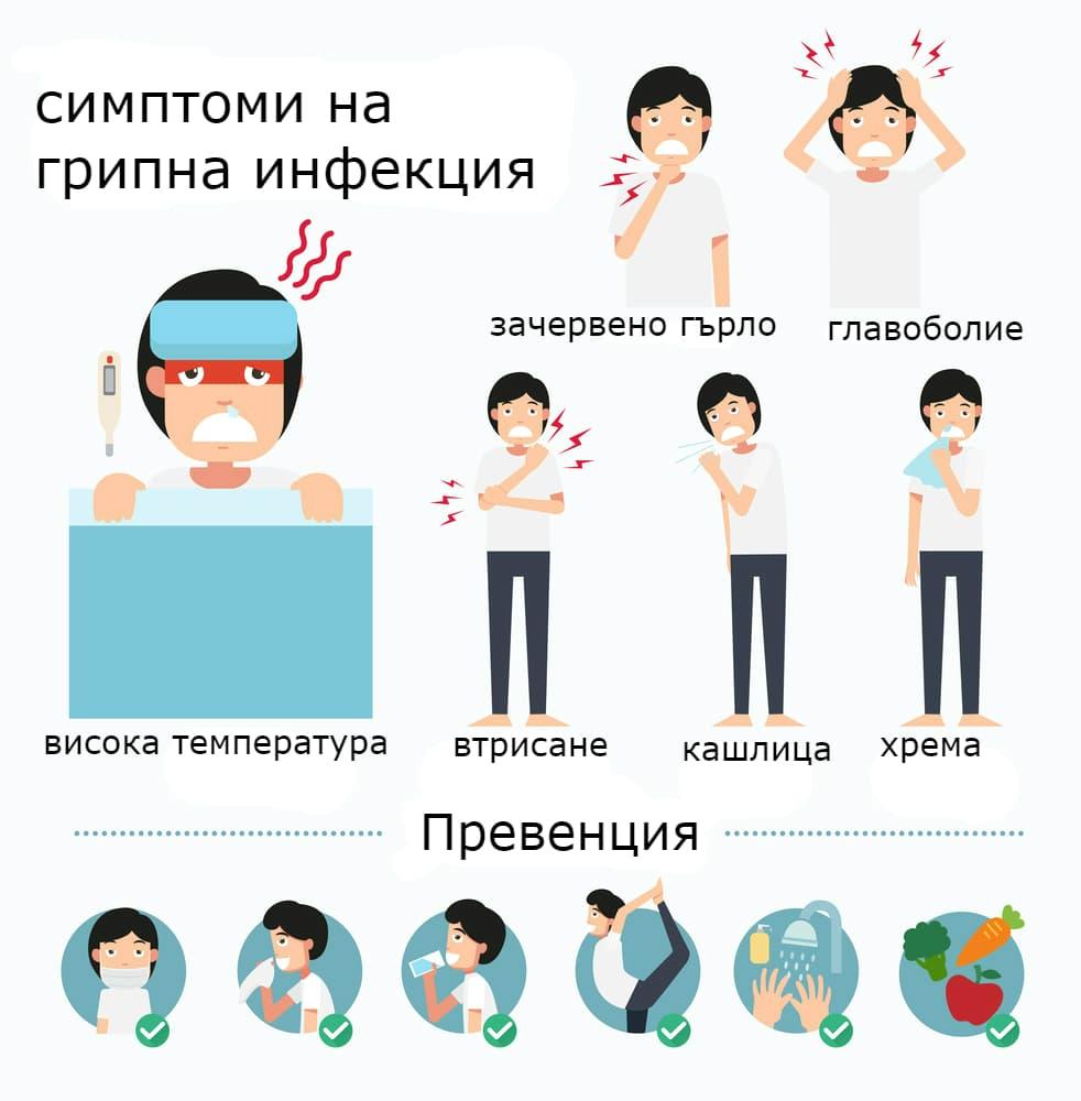 Симптоми на грип