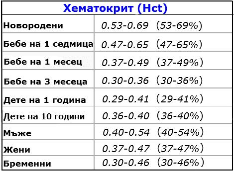 Нормални стойности на хематокрит