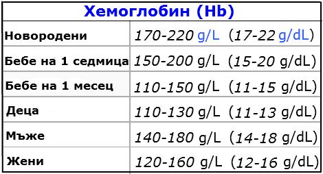 Нормални стойности на хемоглобина
