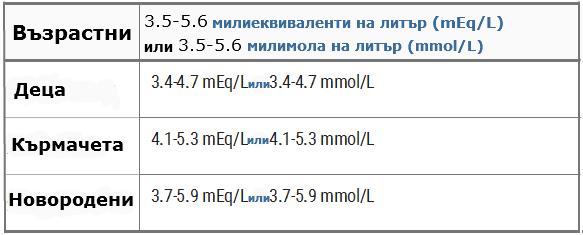 Нормални стойности на калий в кръвта