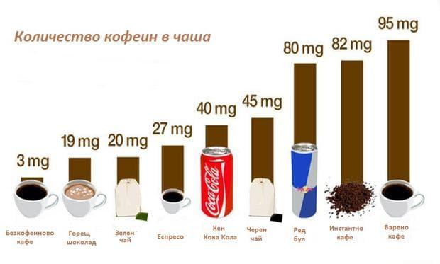 Източници на кафе