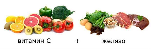 храни богати на витамин С и на желязо