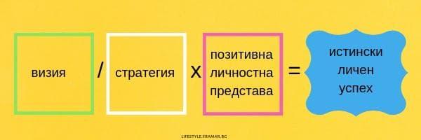 формула за успех