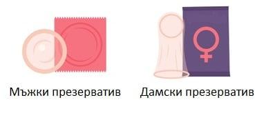 Какво е презерватив?