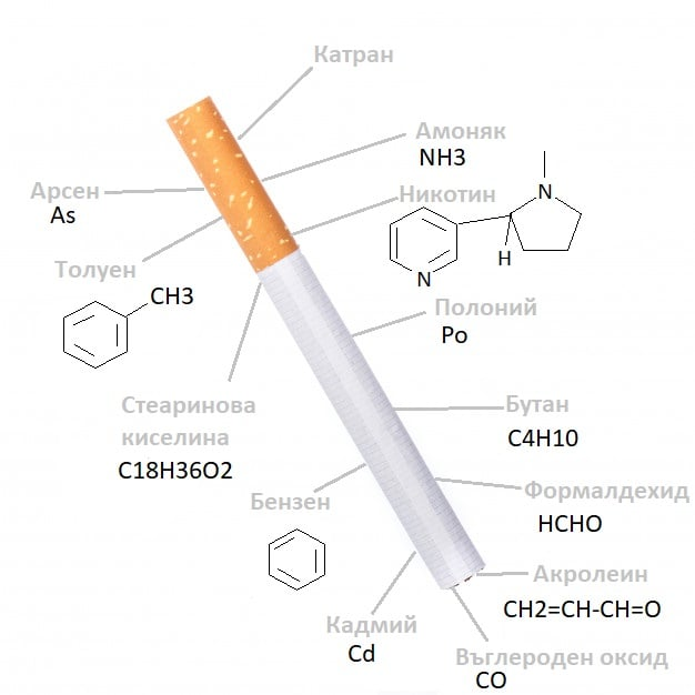 Какво съдържат цигарите?