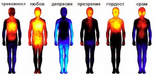 карта на комплексните емоции