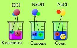 киселини, основи и соли